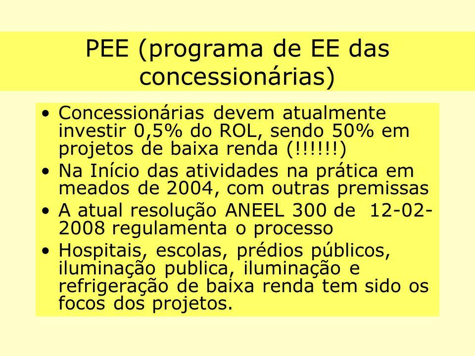 PEE (programa de EE das concessionárias)