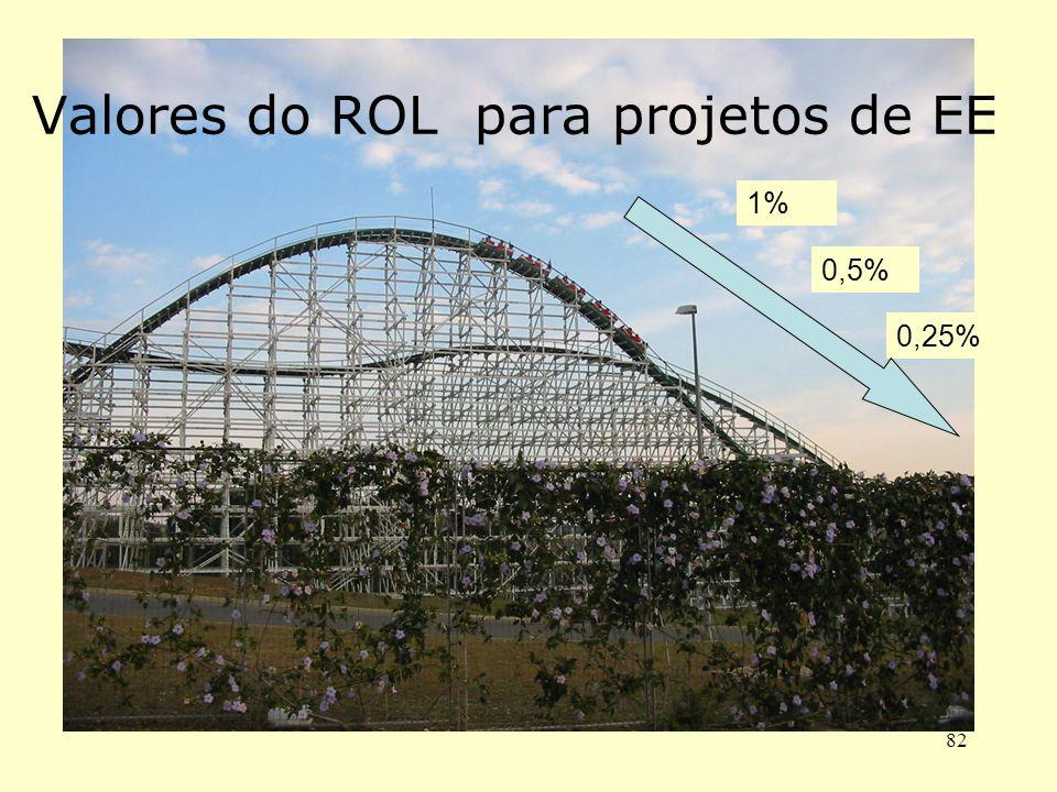 Valores do ROL para projetos de EE