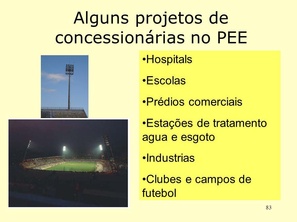 Alguns projetos de concessionárias no PEE