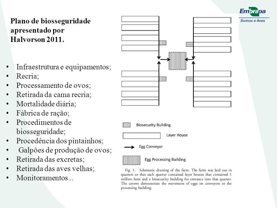 Plano de biosseguridade apresentado por Halvorson 2011.