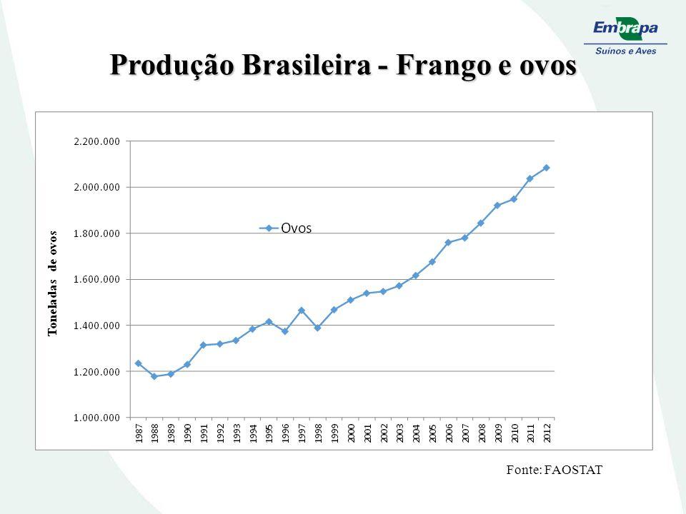 Produção Brasileira - Frango e ovos