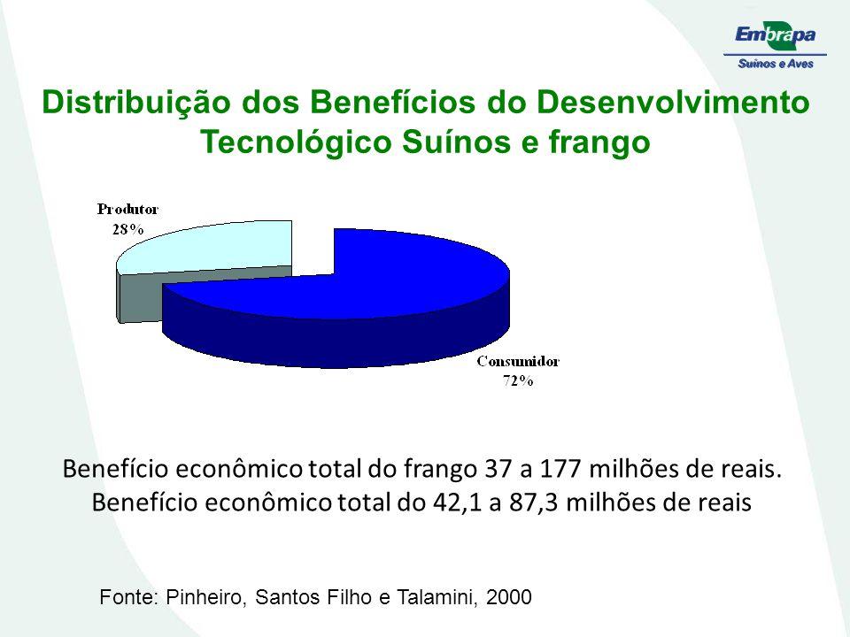 Distribuição dos Benefícios do Desenvolvimento Tecnológico Suínos e frango
