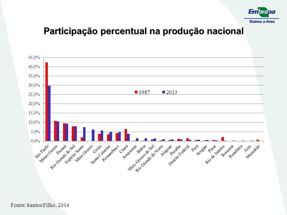 Participação percentual na produção nacional