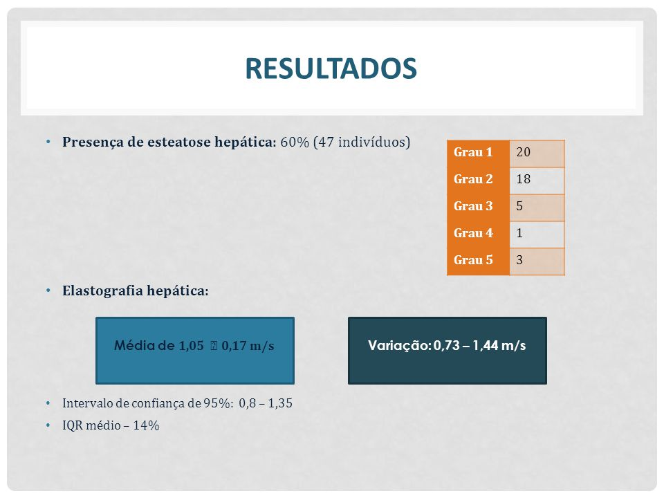 RESULTADOS Presença de esteatose hepática: 60% (47 indivíduos)