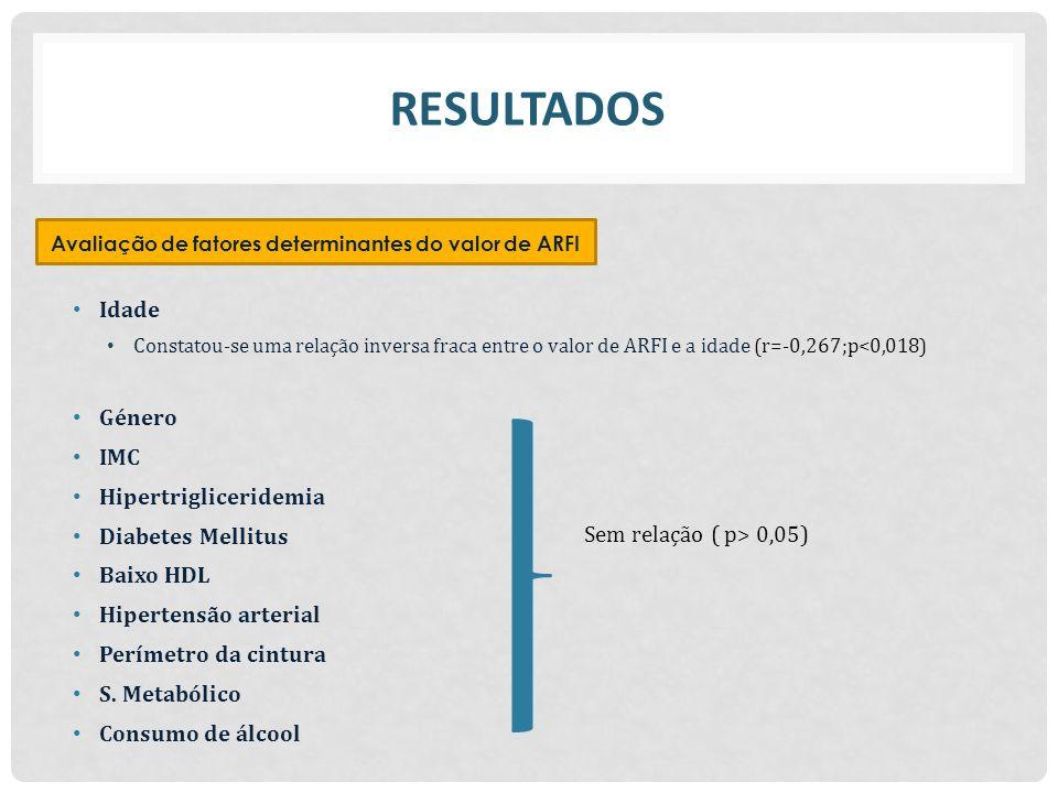 Avaliação de fatores determinantes do valor de ARFI