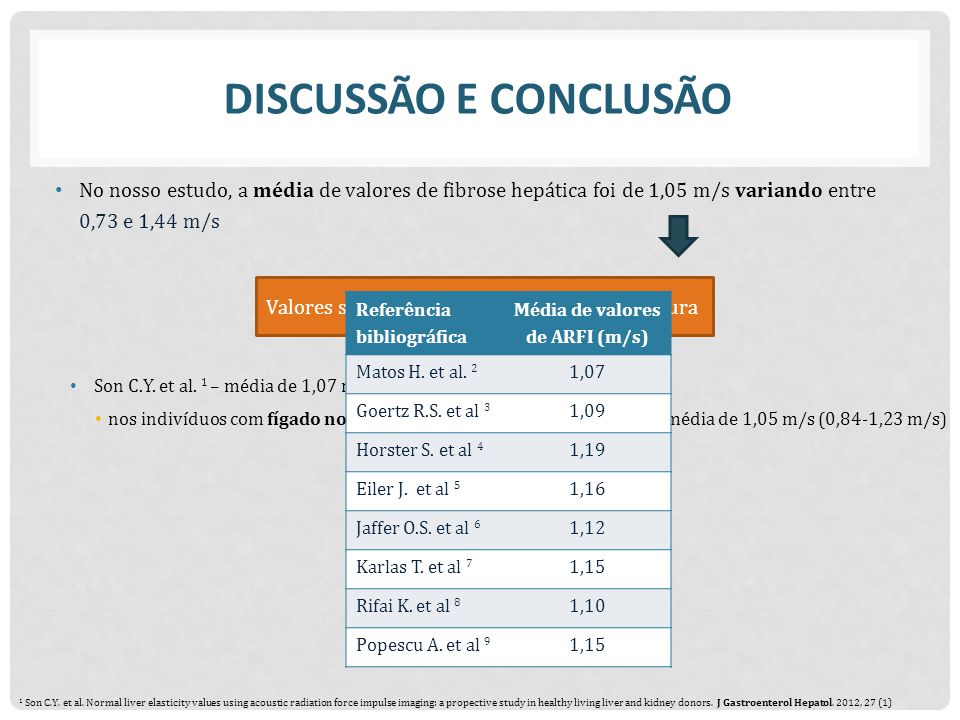 Média de valores de ARFI (m/s)