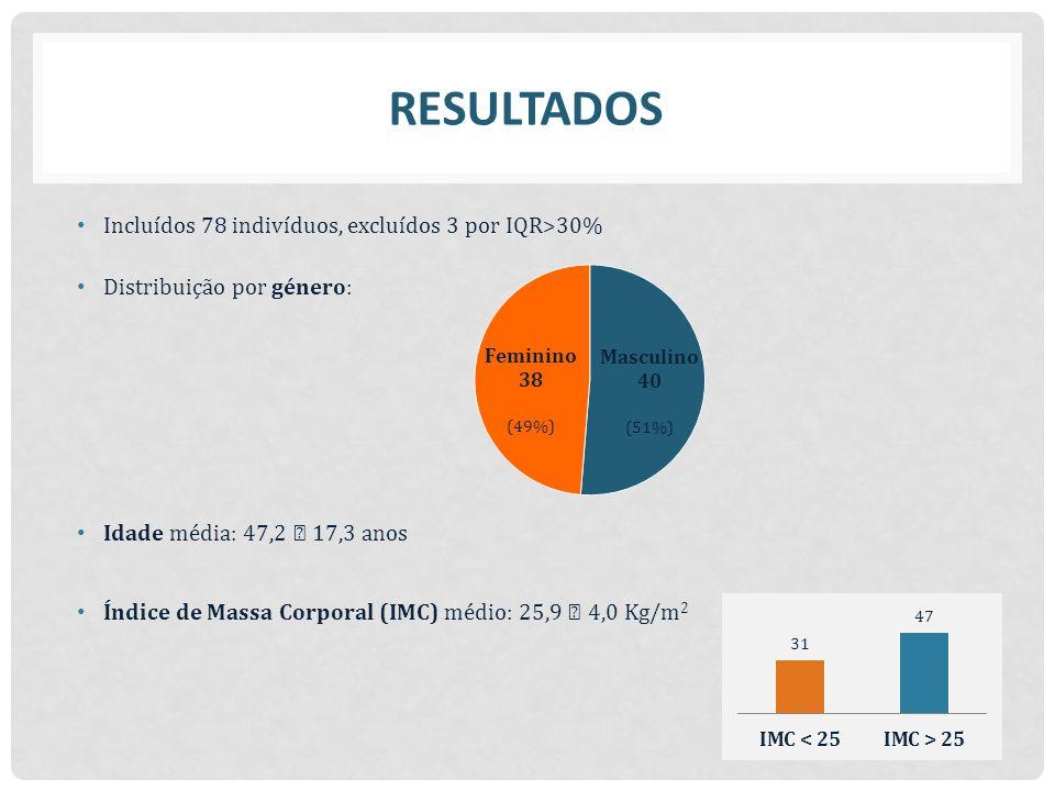 RESULTADOS Incluídos 78 indivíduos, excluídos 3 por IQR>30%