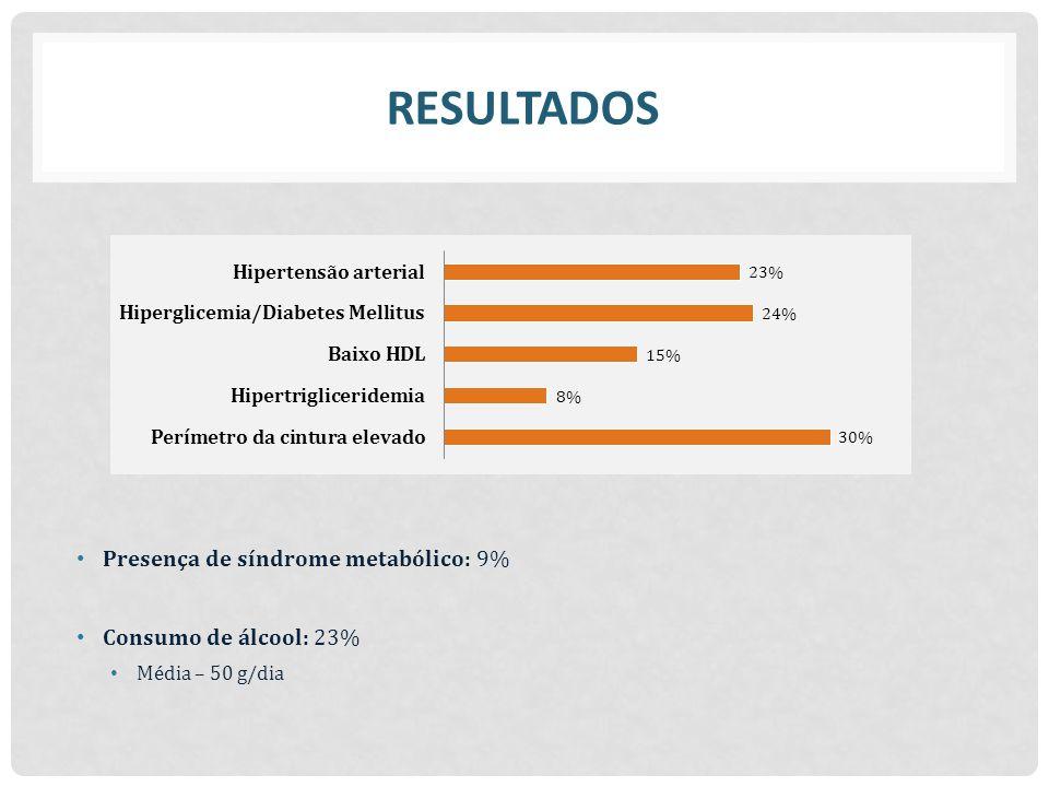 RESULTADOS Presença de síndrome metabólico: 9% Consumo de álcool: 23%
