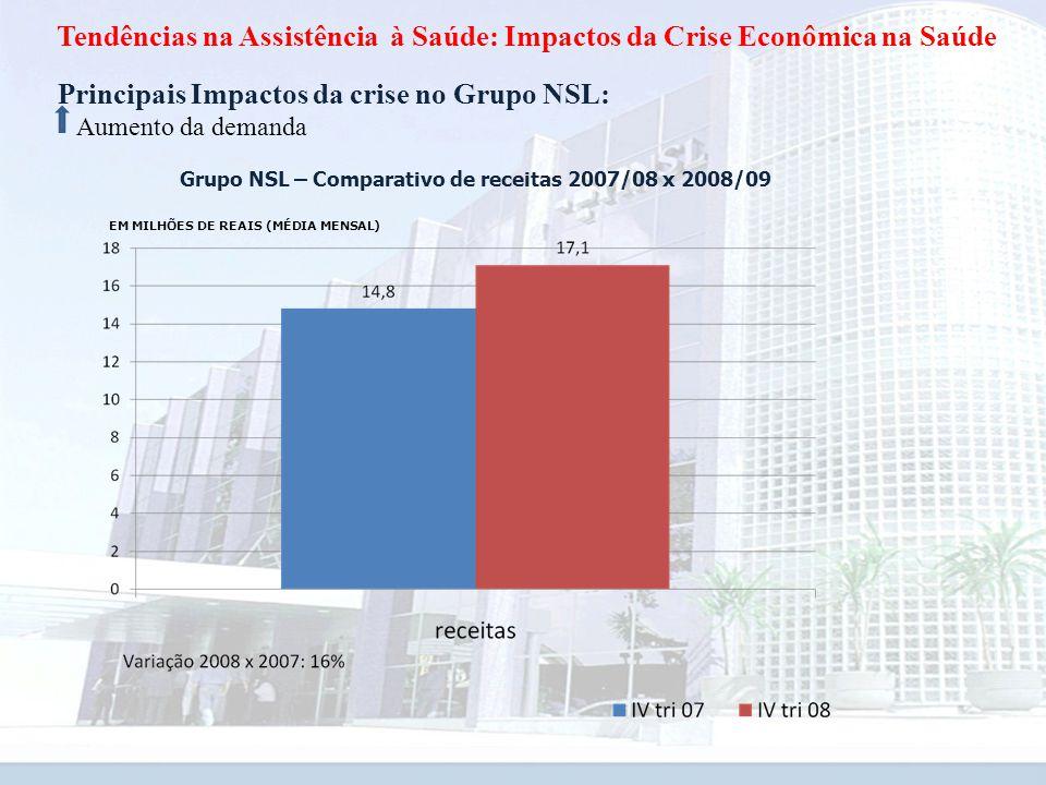 Grupo NSL – Comparativo de receitas 2007/08 x 2008/09
