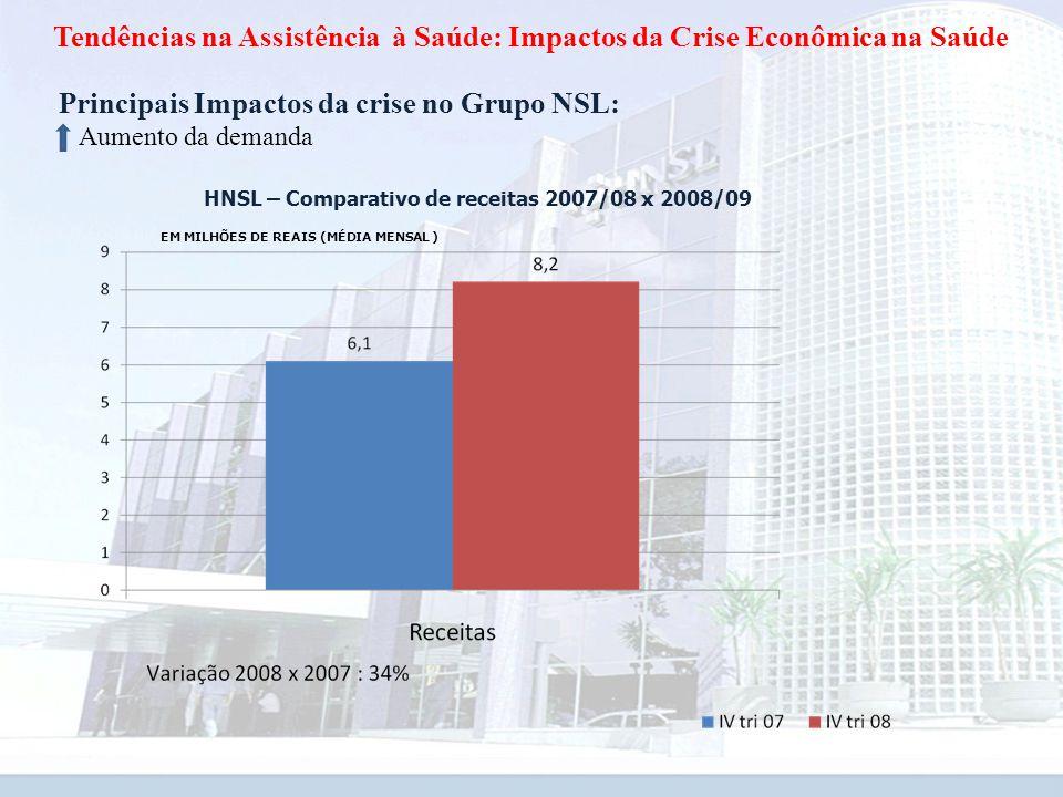 HNSL – Comparativo de receitas 2007/08 x 2008/09