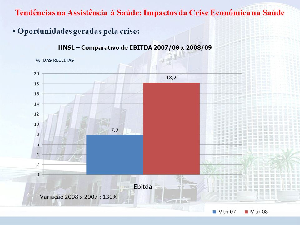 HNSL – Comparativo de EBITDA 2007/08 x 2008/09