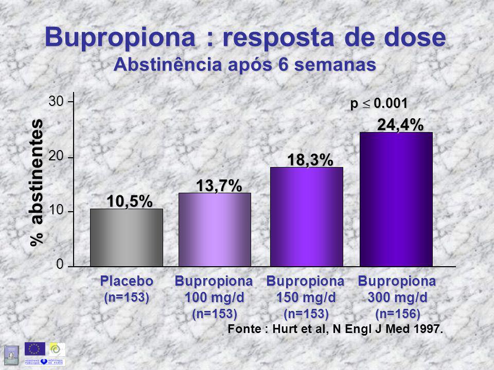 Bupropiona : resposta de dose Abstinência após 6 semanas
