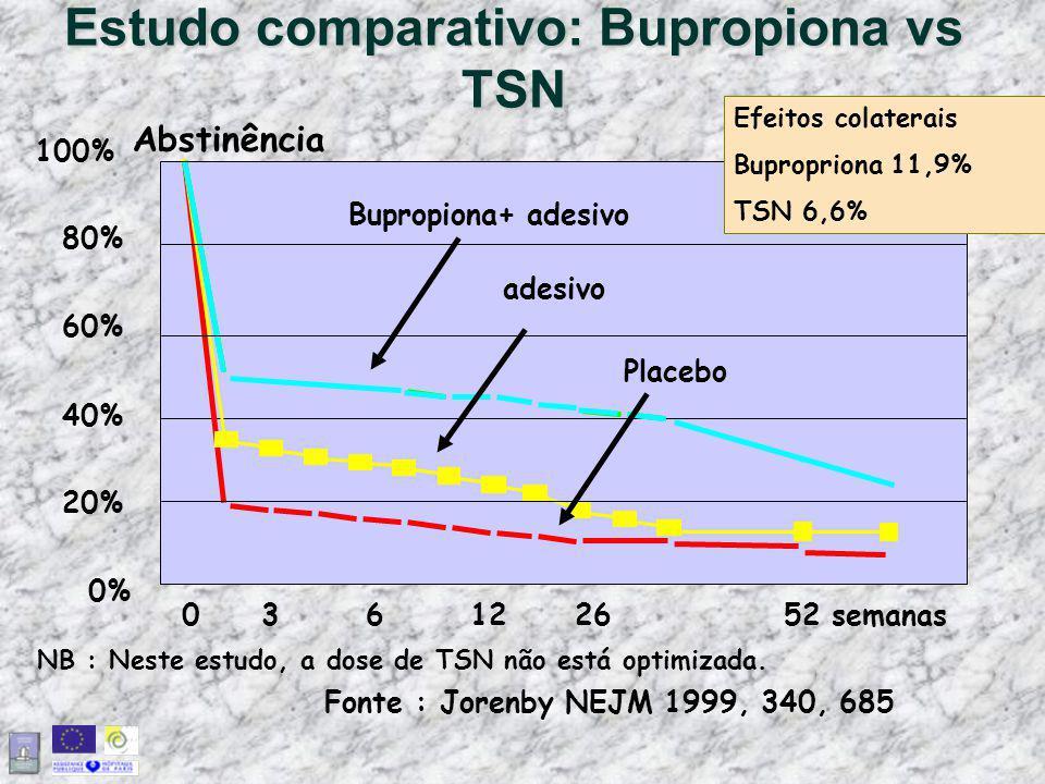 Estudo comparativo: Bupropiona vs TSN