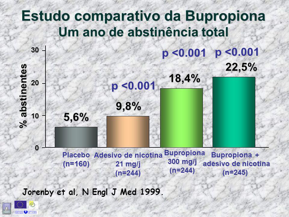 Estudo comparativo da Bupropiona Um ano de abstinência total