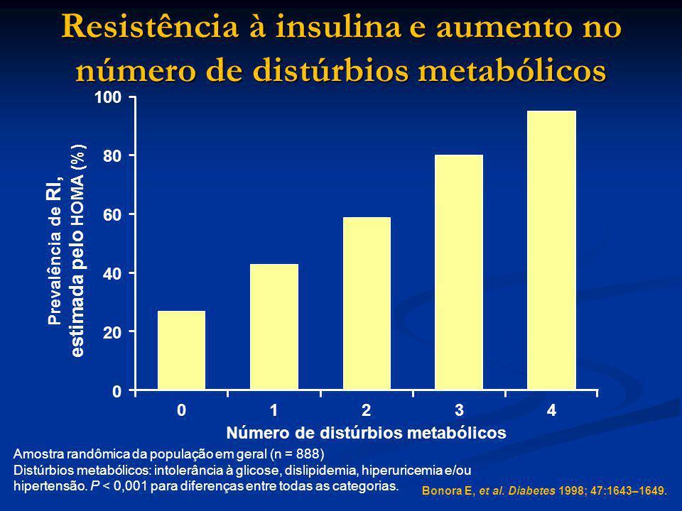 Resistência à insulina e aumento no número de distúrbios metabólicos