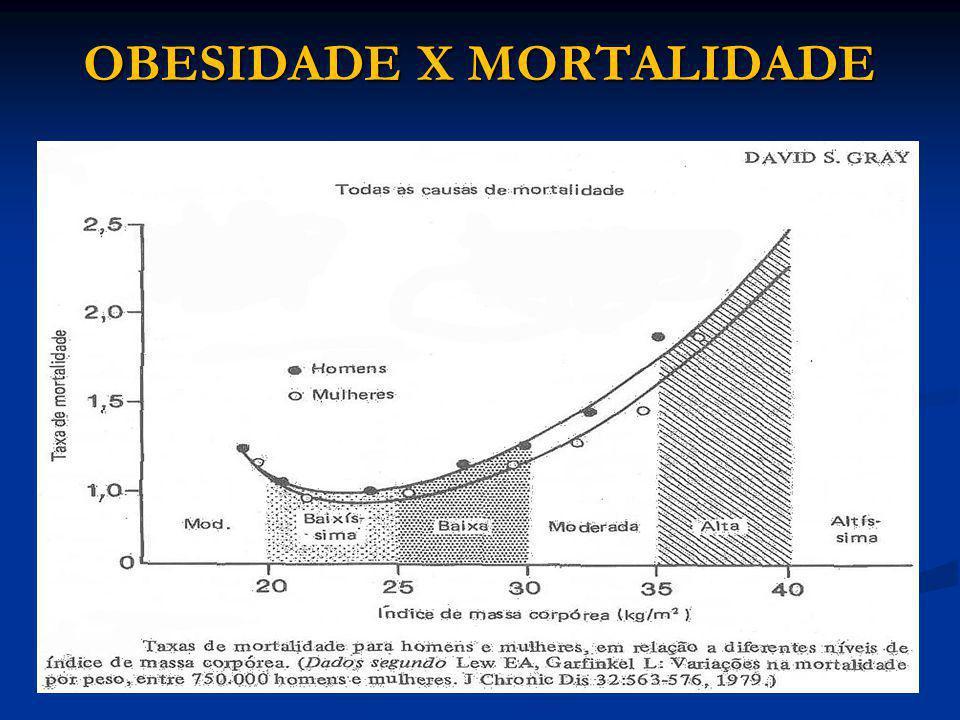 OBESIDADE X MORTALIDADE