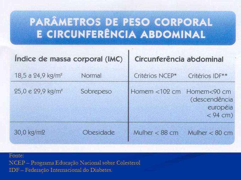 Fonte: NCEP – Programa Educação Nacional sobre Colesterol.