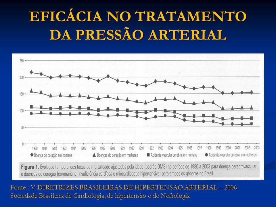 EFICÁCIA NO TRATAMENTO DA PRESSÃO ARTERIAL