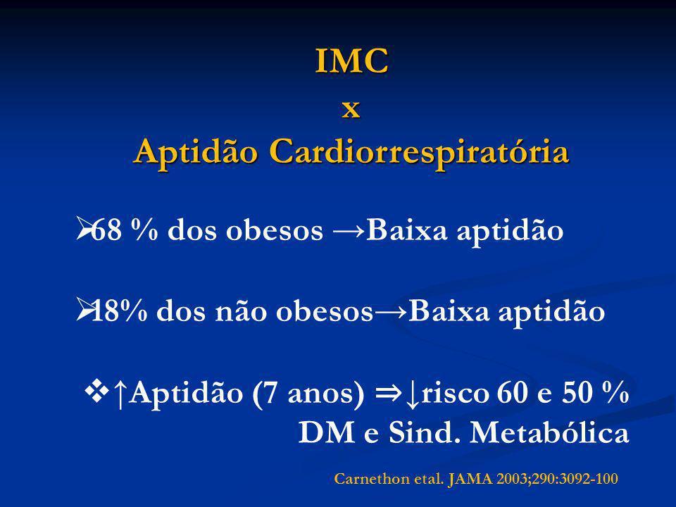 Aptidão Cardiorrespiratória