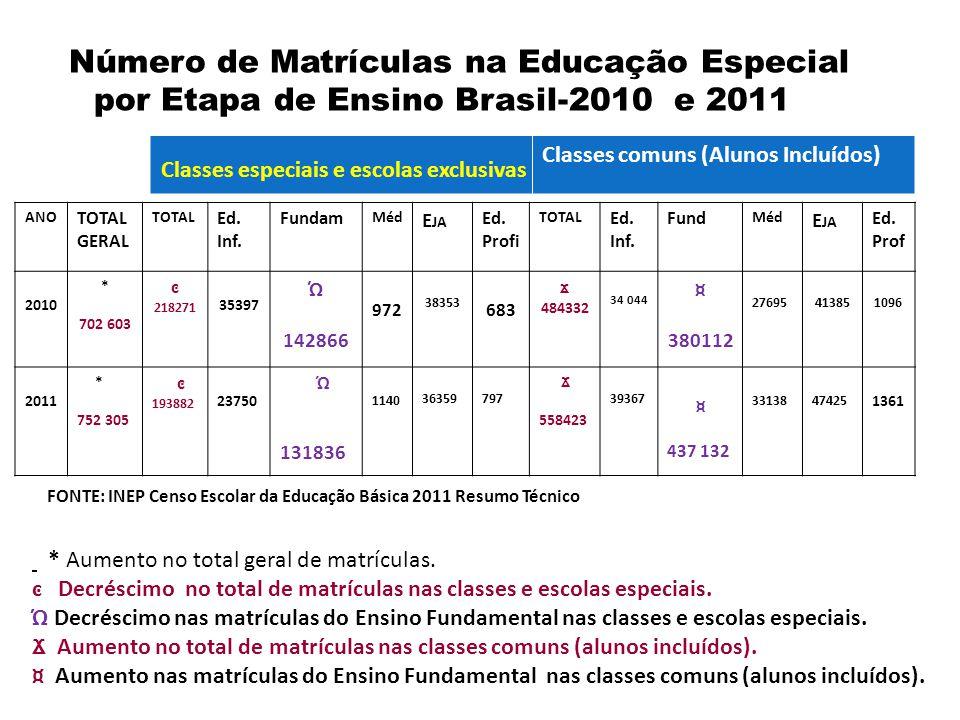 Número de Matrículas na Educação Especial por Etapa de Ensino Brasil-2010 e 2011