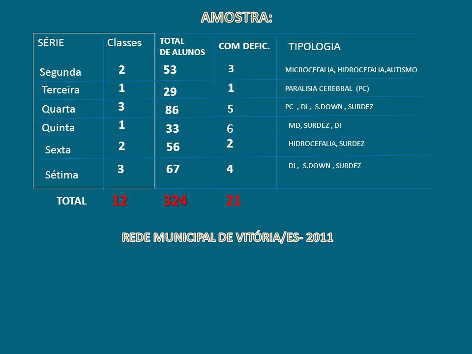 REDE MUNICIPAL DE VITÓRIA/ES- 2011