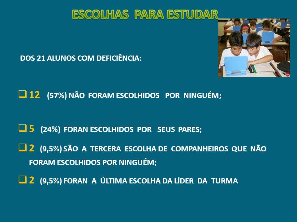 ESCOLHAS PARA ESTUDAR 12 (57%) NÃO FORAM ESCOLHIDOS POR NINGUÉM;