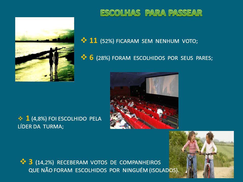ESCOLHAS PARA PASSEAR 11 (52%) FICARAM SEM NENHUM VOTO;