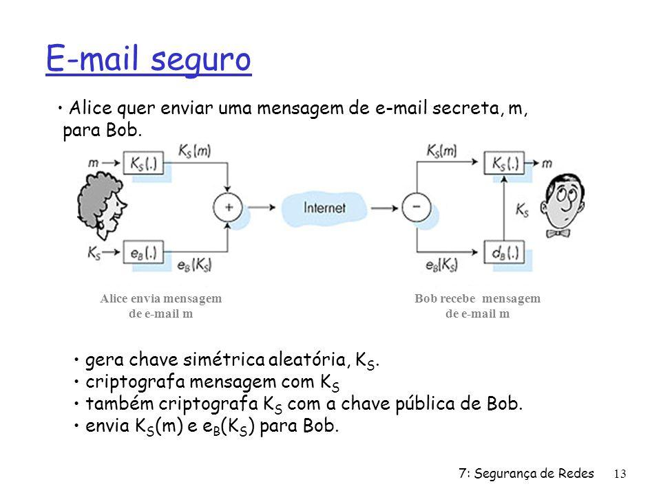 E-mail seguro gera chave simétrica aleatória, KS.