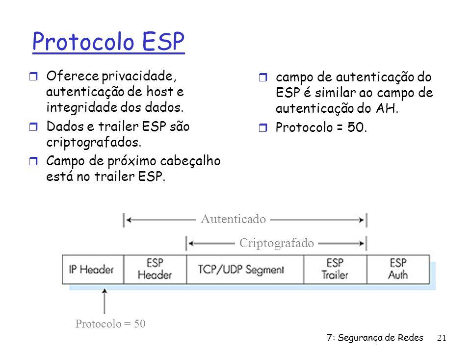 Protocolo ESP Oferece privacidade, autenticação de host e integridade dos dados. Dados e trailer ESP são criptografados.