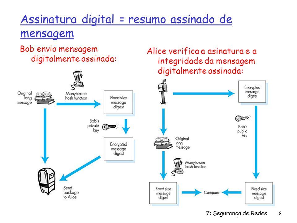 Assinatura digital = resumo assinado de mensagem