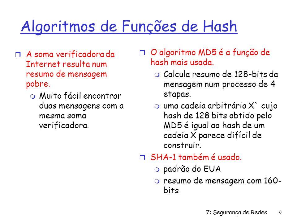 Algoritmos de Funções de Hash
