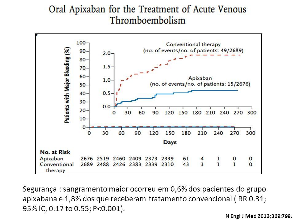 Segurança : sangramento maior ocorreu em 0,6% dos pacientes do grupo apixabana e 1,8% dos que receberam tratamento convencional ( RR 0.31; 95% IC, 0.17 to 0.55; P<0.001).
