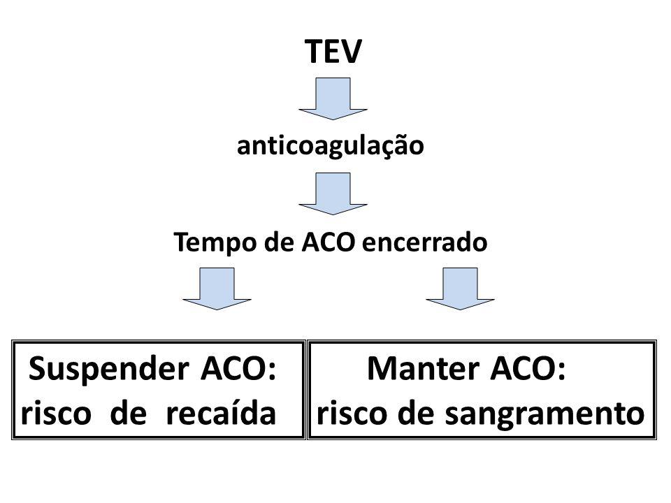 TEV anticoagulação Tempo de ACO encerrado