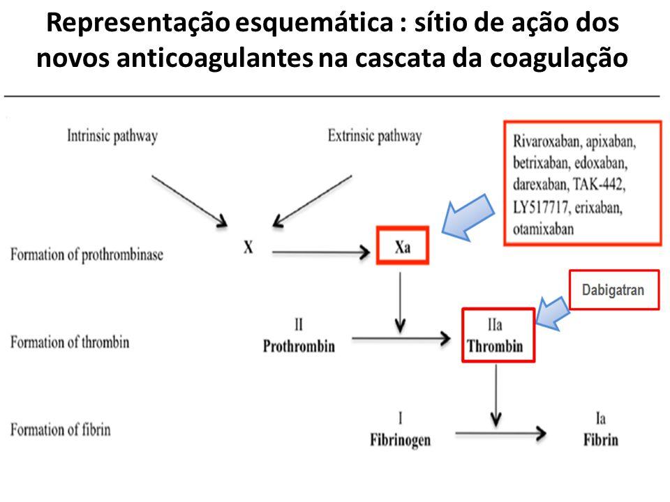 Representação esquemática : sítio de ação dos novos anticoagulantes na cascata da coagulação