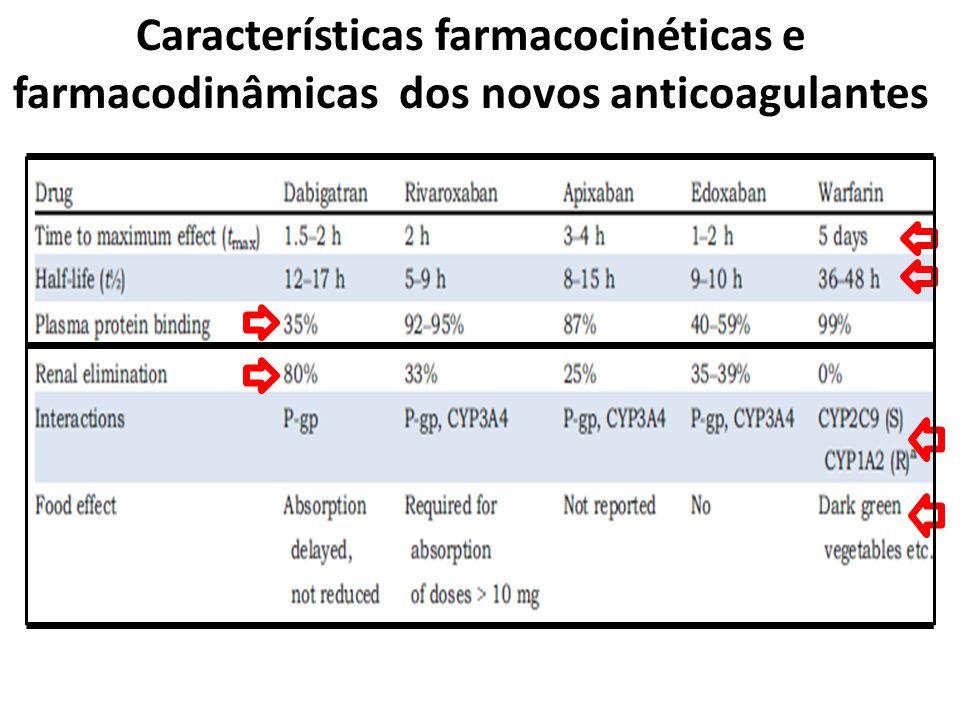 Características farmacocinéticas e farmacodinâmicas dos novos anticoagulantes