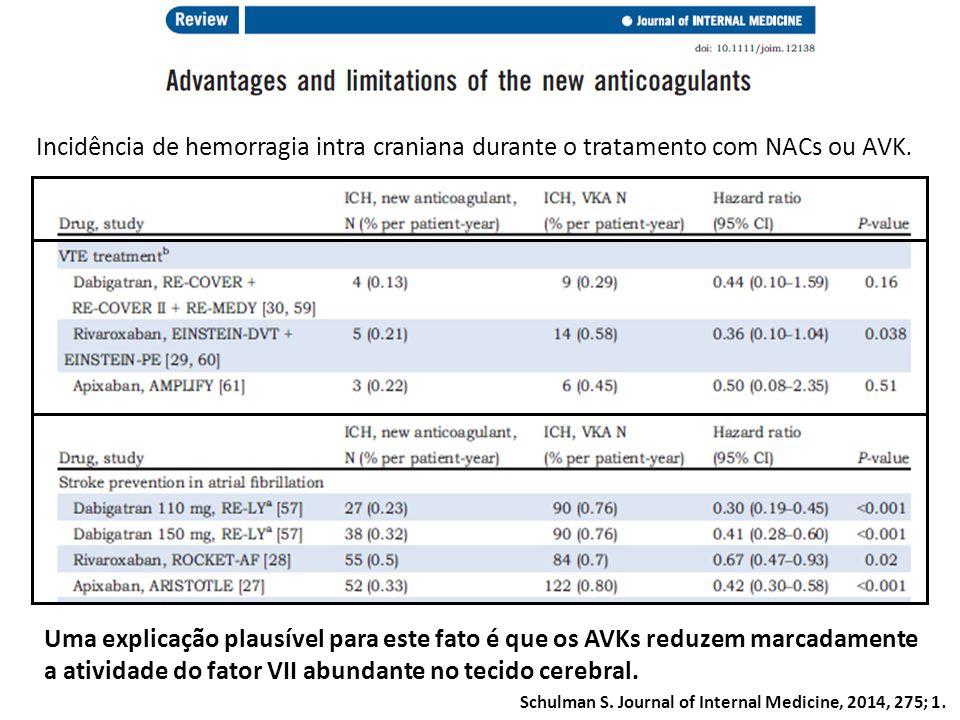 Incidência de hemorragia intra craniana durante o tratamento com NACs ou AVK.