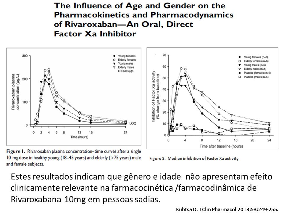 Estes resultados indicam que gênero e idade não apresentam efeito clinicamente relevante na farmacocinética /farmacodinâmica de Rivaroxabana 10mg em pessoas sadias.