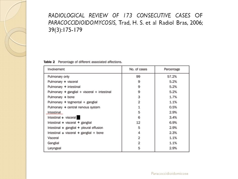 RADIOLOGICAL REVIEW OF 173 CONSECUTIVE CASES OF PARACOCCIDIOIDOMYCOSIS, Trad, H. S. et al Radiol Bras, 2006; 39(3):175-179