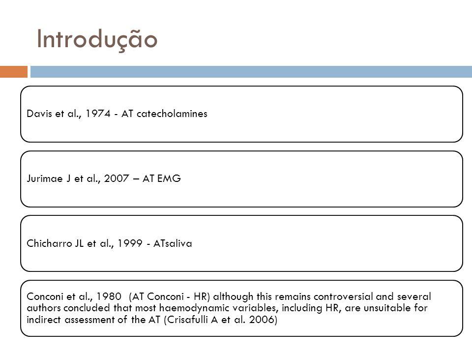 Introdução Davis et al., 1974 - AT catecholamines