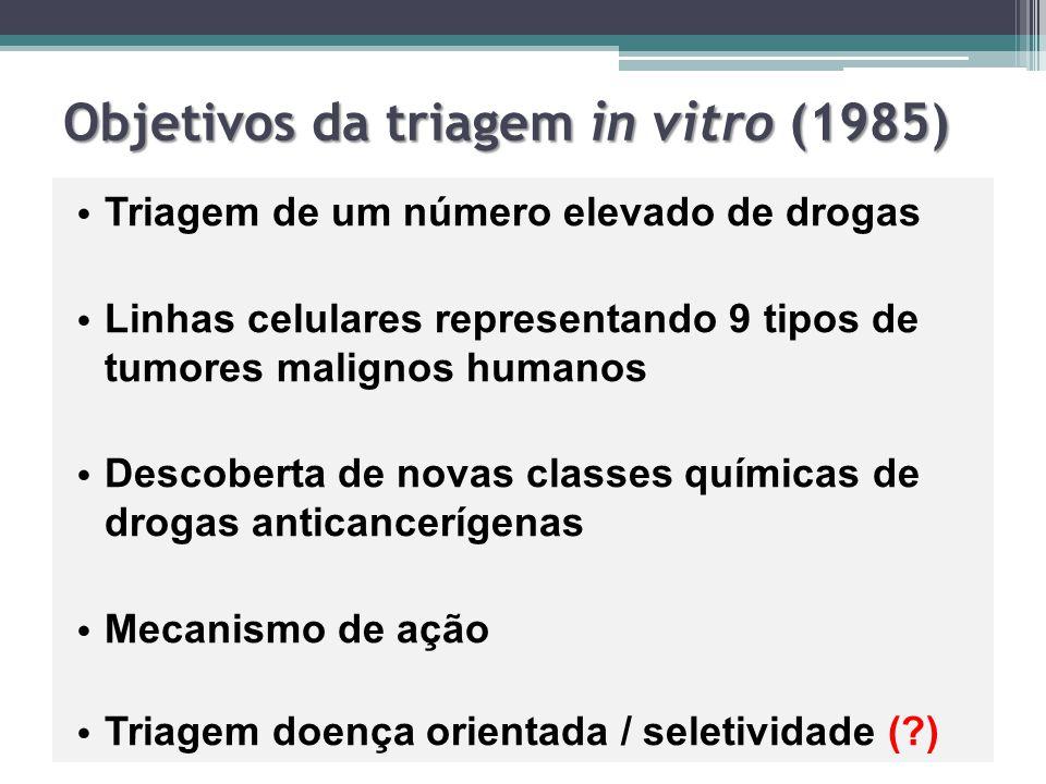 Objetivos da triagem in vitro (1985)