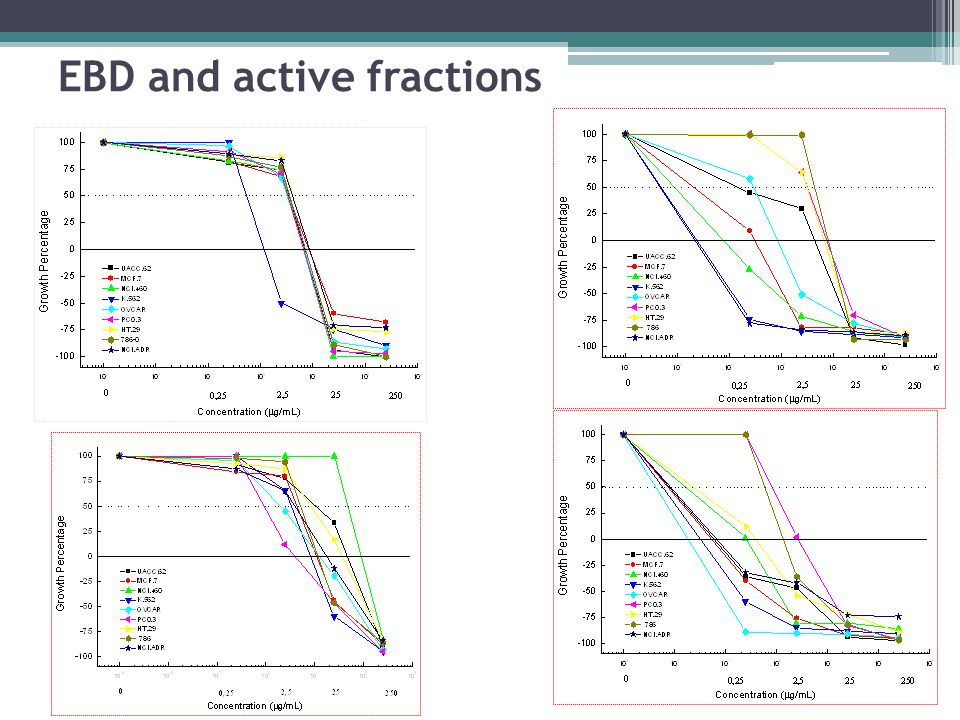 EBD and active fractions