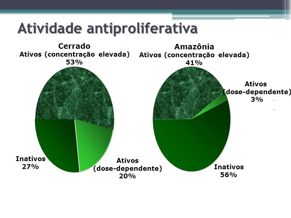 Atividade antiproliferativa