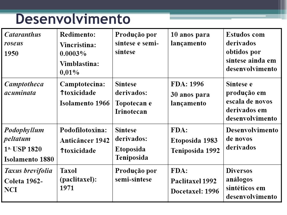 Desenvolvimento Cataranthus roseus 1950 Redimento: