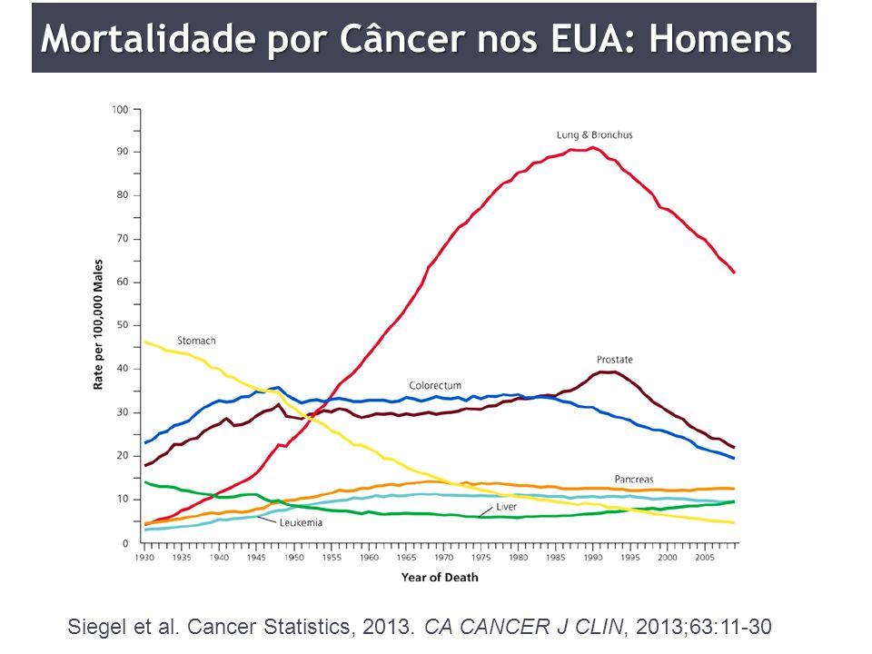 Mortalidade por Câncer nos EUA: Homens
