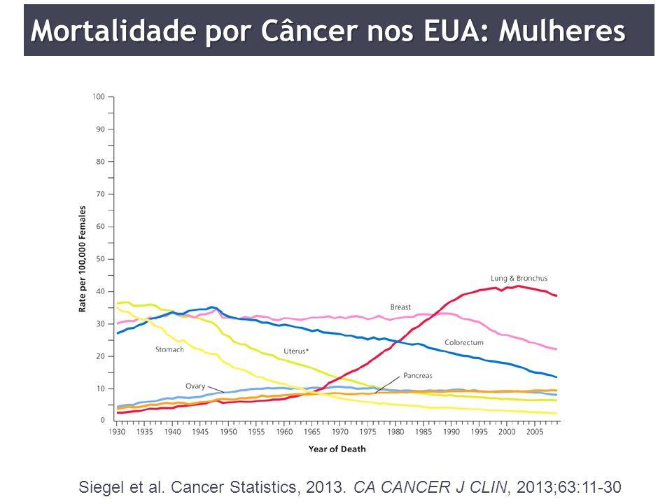 Mortalidade por Câncer nos EUA: Mulheres