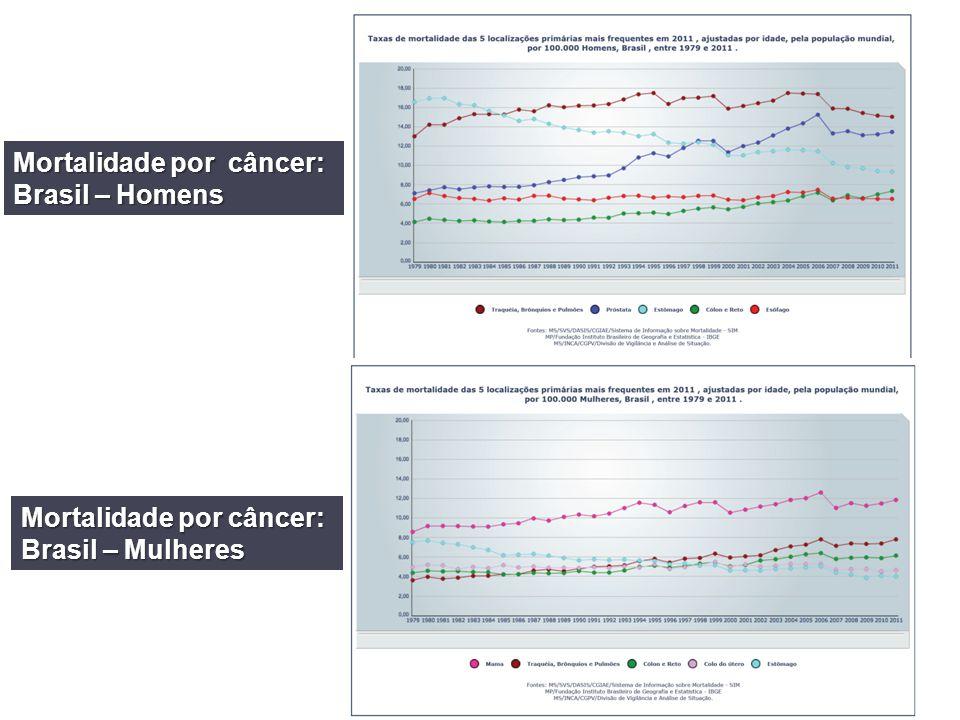 Mortalidade por câncer: