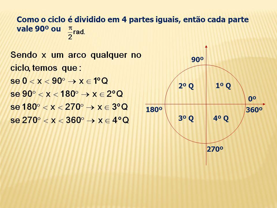 Como o ciclo é dividido em 4 partes iguais, então cada parte vale 90º ou