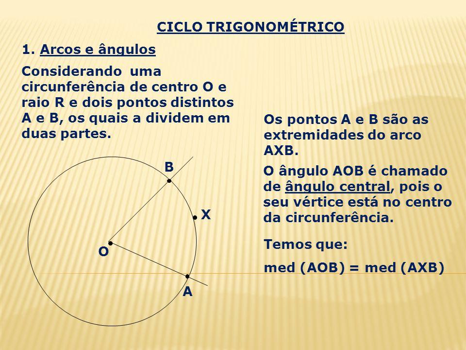 CICLO TRIGONOMÉTRICO 1. Arcos e ângulos.