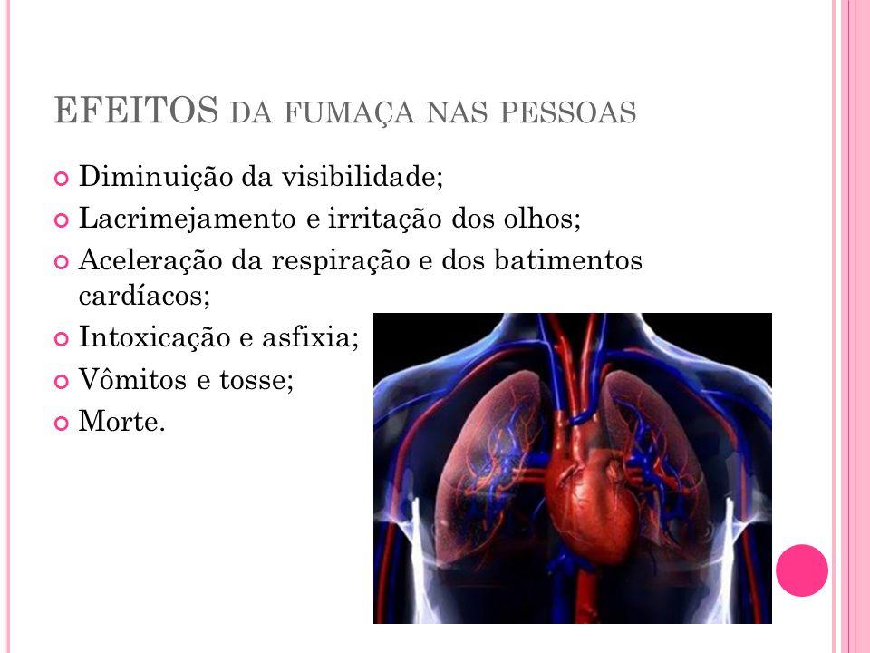 EFEITOS da fumaça nas pessoas