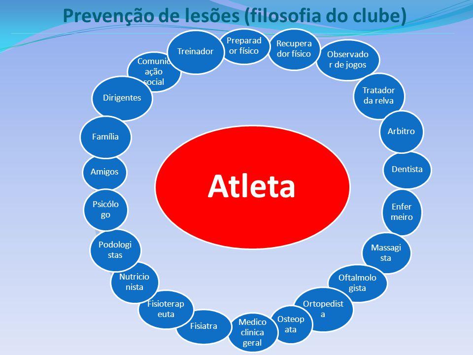 Atleta Prevenção de lesões (filosofia do clube) Preparador físico